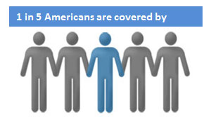 1 in 5 Americans are covered by