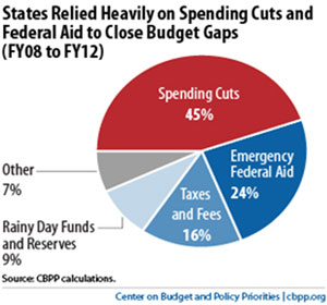 States Relied Heavily on Spending Cuts and Federal Aid to Close Budget Gaps (FY08 to FY12)